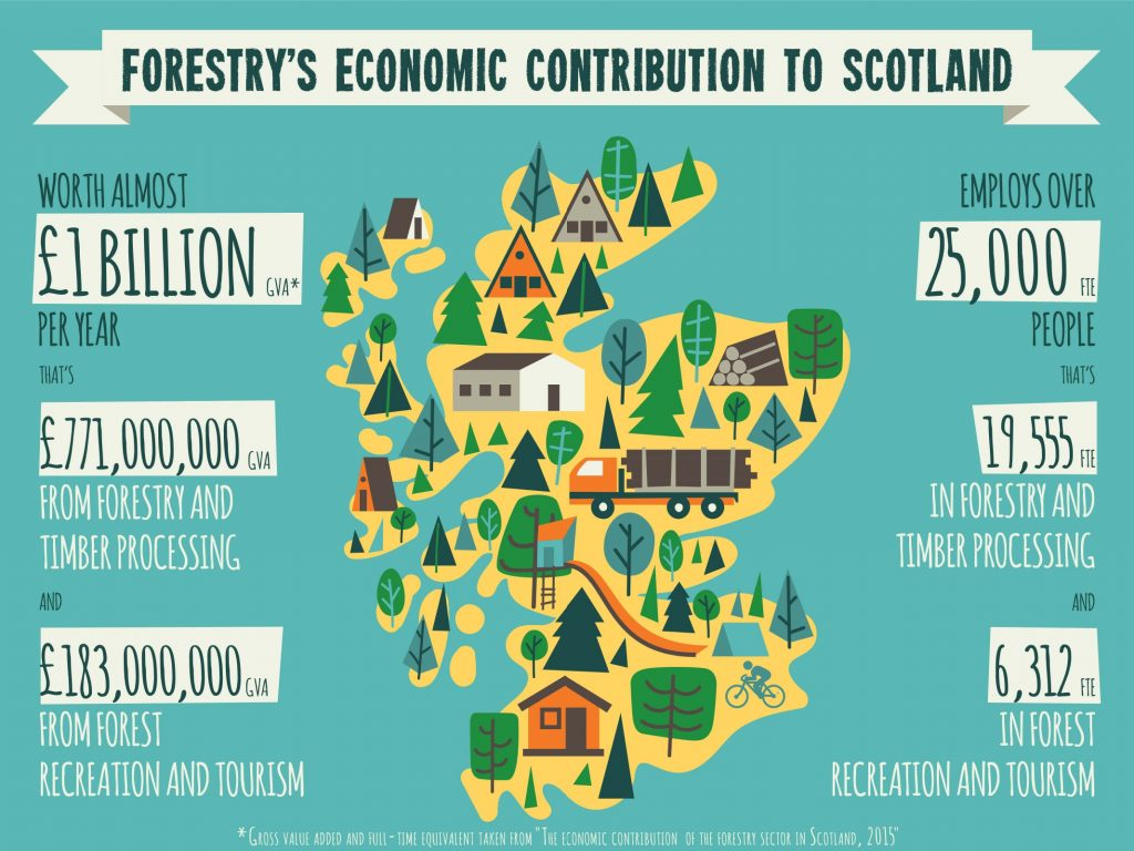 Stats about the contribution forestry makes to Scotland's economy